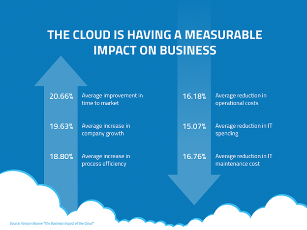 blog-image-cloud-measurable-impact-680